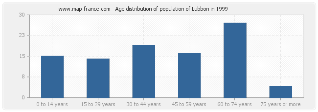 Age distribution of population of Lubbon in 1999