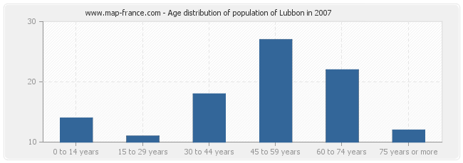 Age distribution of population of Lubbon in 2007