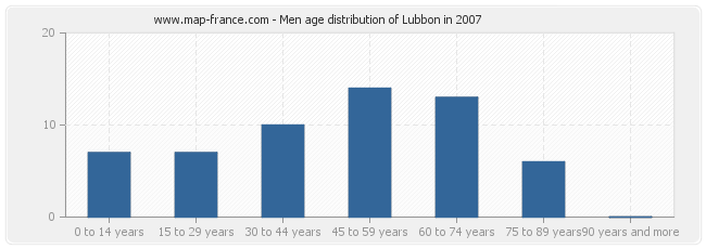 Men age distribution of Lubbon in 2007