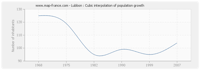 Lubbon : Cubic interpolation of population growth