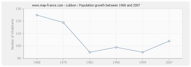 Population Lubbon