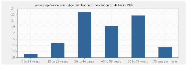 Age distribution of population of Maillas in 1999