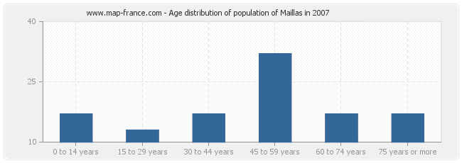 Age distribution of population of Maillas in 2007