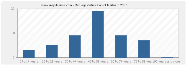 Men age distribution of Maillas in 2007