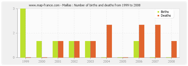 Maillas : Number of births and deaths from 1999 to 2008