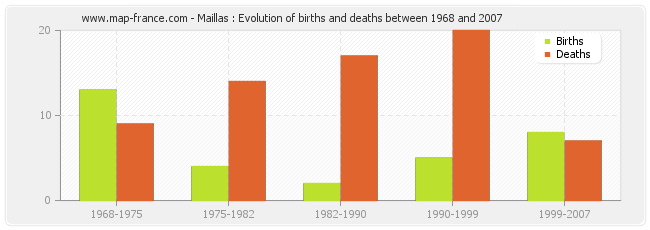 Maillas : Evolution of births and deaths between 1968 and 2007