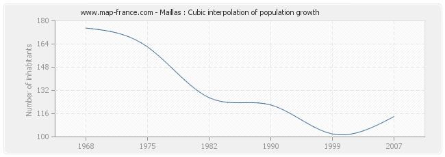 Maillas : Cubic interpolation of population growth