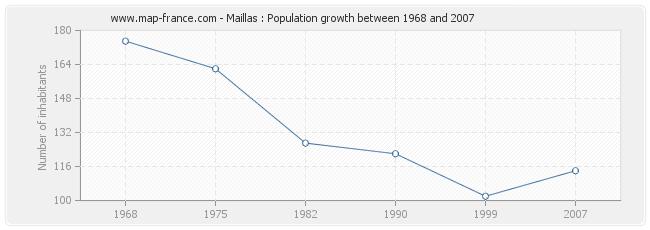 Population Maillas