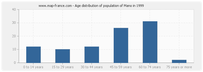 Age distribution of population of Mano in 1999