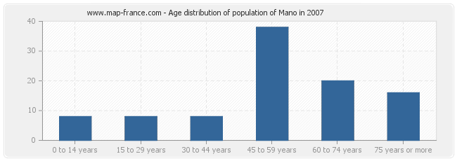 Age distribution of population of Mano in 2007