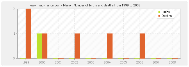 Mano : Number of births and deaths from 1999 to 2008