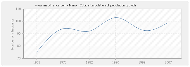 Mano : Cubic interpolation of population growth
