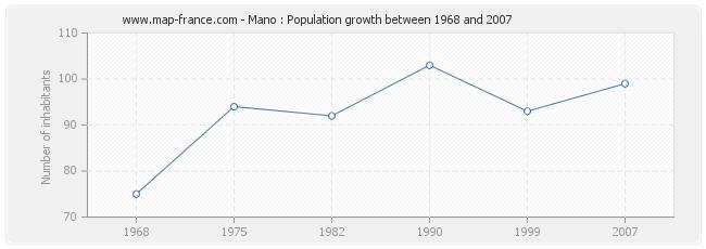Population Mano
