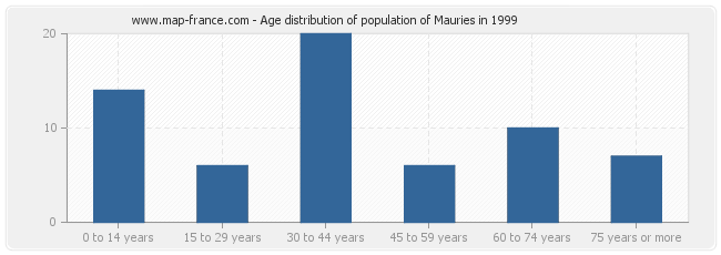 Age distribution of population of Mauries in 1999
