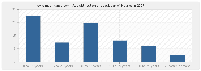 Age distribution of population of Mauries in 2007
