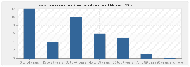 Women age distribution of Mauries in 2007
