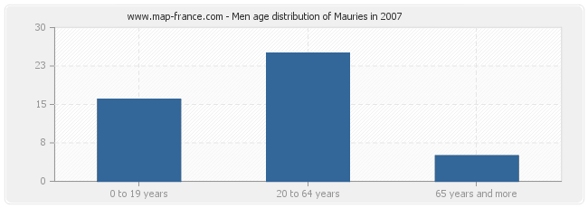 Men age distribution of Mauries in 2007