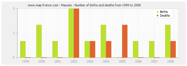 Mauries : Number of births and deaths from 1999 to 2008