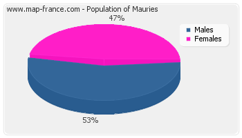 Sex distribution of population of Mauries in 2007