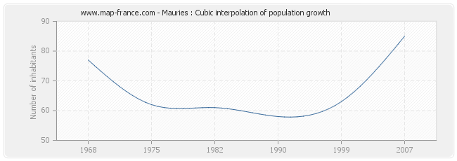 Mauries : Cubic interpolation of population growth