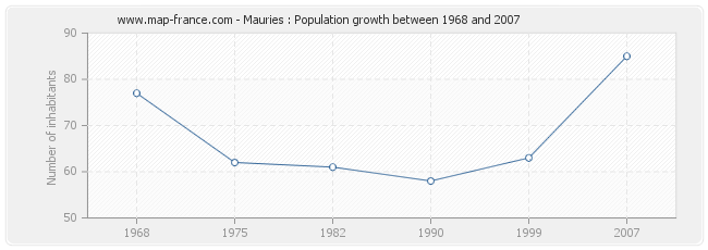 Population Mauries