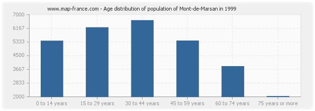 Age distribution of population of Mont-de-Marsan in 1999