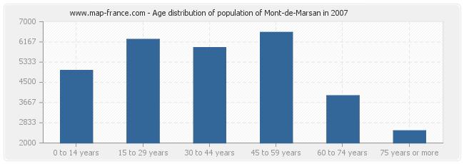 Age distribution of population of Mont-de-Marsan in 2007