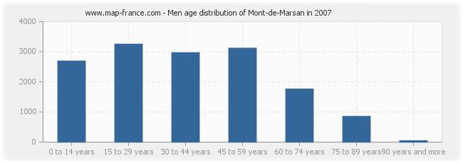 Men age distribution of Mont-de-Marsan in 2007