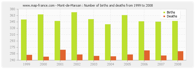 Mont-de-Marsan : Number of births and deaths from 1999 to 2008