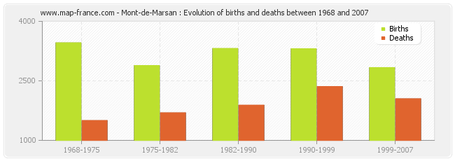 Mont-de-Marsan : Evolution of births and deaths between 1968 and 2007