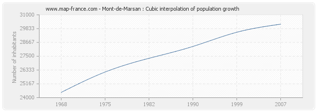 Mont-de-Marsan : Cubic interpolation of population growth