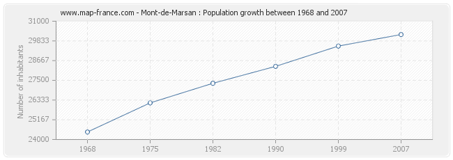 Population Mont-de-Marsan