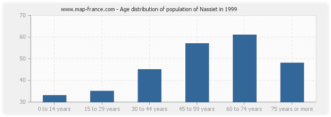 Age distribution of population of Nassiet in 1999