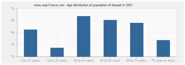 Age distribution of population of Nassiet in 2007