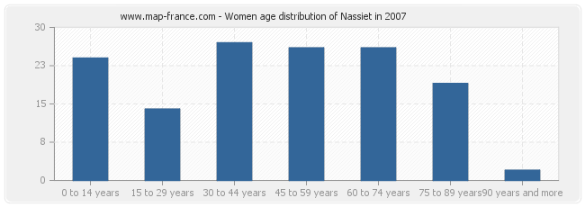 Women age distribution of Nassiet in 2007