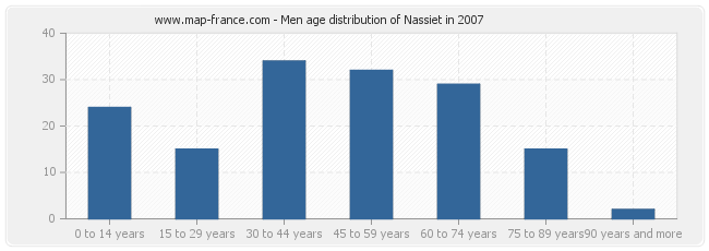 Men age distribution of Nassiet in 2007