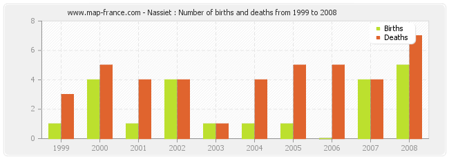 Nassiet : Number of births and deaths from 1999 to 2008
