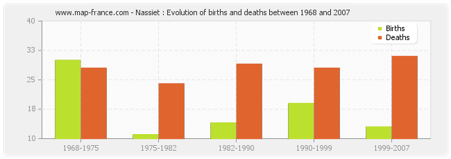 Nassiet : Evolution of births and deaths between 1968 and 2007