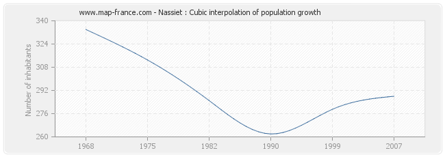 Nassiet : Cubic interpolation of population growth