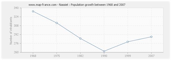 Population Nassiet