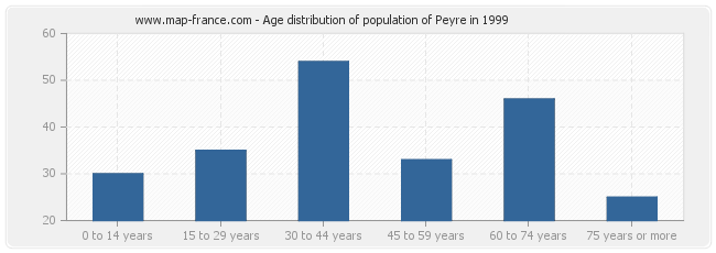 Age distribution of population of Peyre in 1999