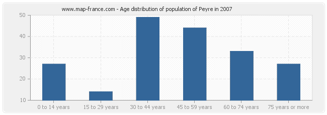 Age distribution of population of Peyre in 2007
