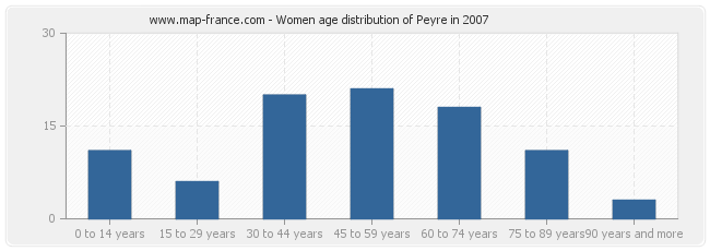 Women age distribution of Peyre in 2007