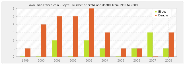Peyre : Number of births and deaths from 1999 to 2008