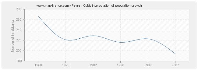 Peyre : Cubic interpolation of population growth