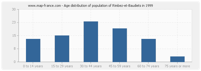 Age distribution of population of Rimbez-et-Baudiets in 1999