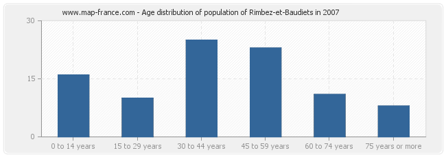 Age distribution of population of Rimbez-et-Baudiets in 2007
