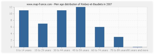 Men age distribution of Rimbez-et-Baudiets in 2007
