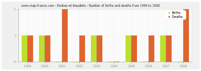 Rimbez-et-Baudiets : Number of births and deaths from 1999 to 2008