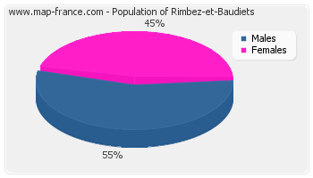 Sex distribution of population of Rimbez-et-Baudiets in 2007